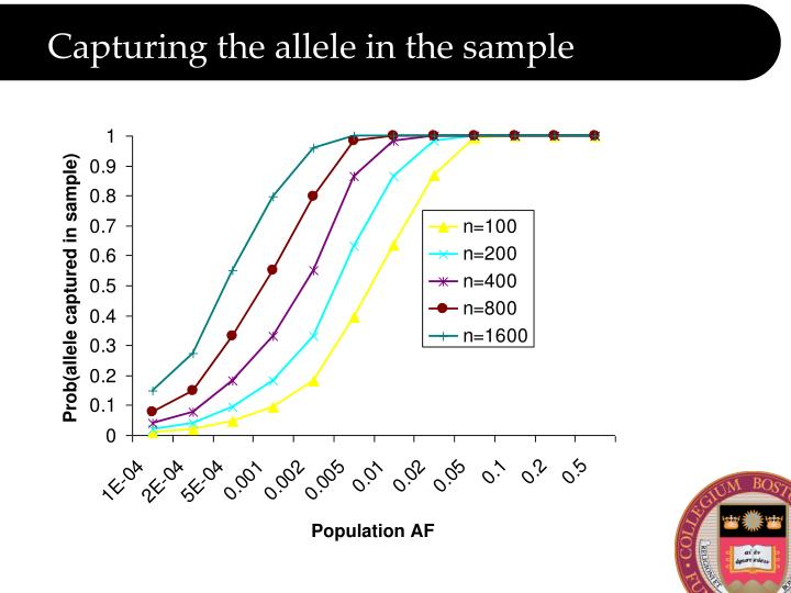 Capturing the allele in the sample