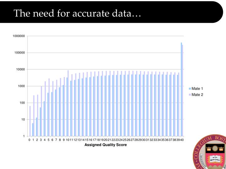 The need for accurate data…