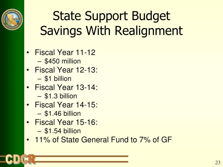 State Support Budget