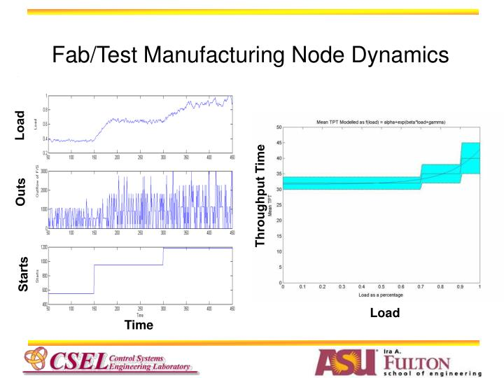 Fab/Test Manufacturing Node Dynamics
