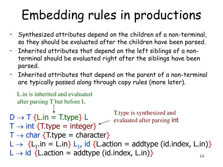 Embedding rules in productions