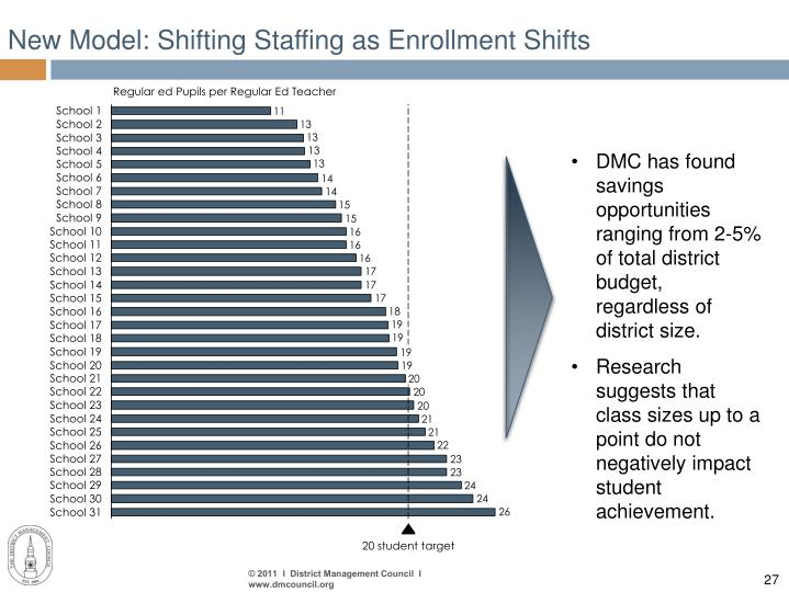 New Model: Shifting Staffing as Enrollment Shifts