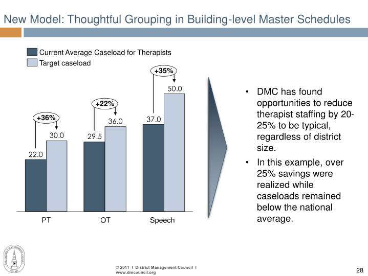 New Model: Thoughtful Grouping in Building-level Master Schedules