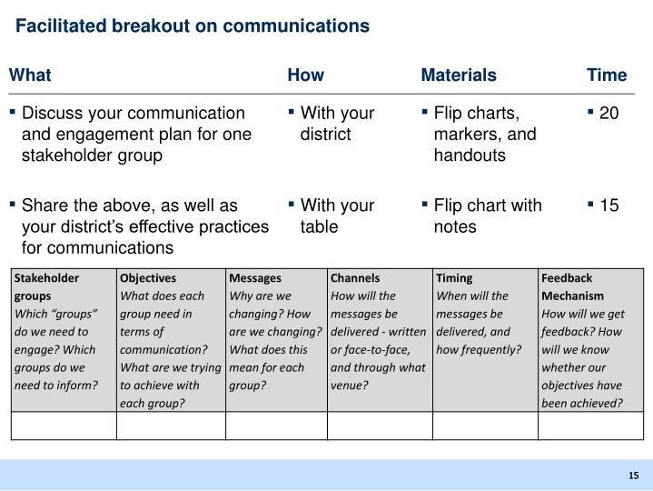 Facilitated breakout on communications