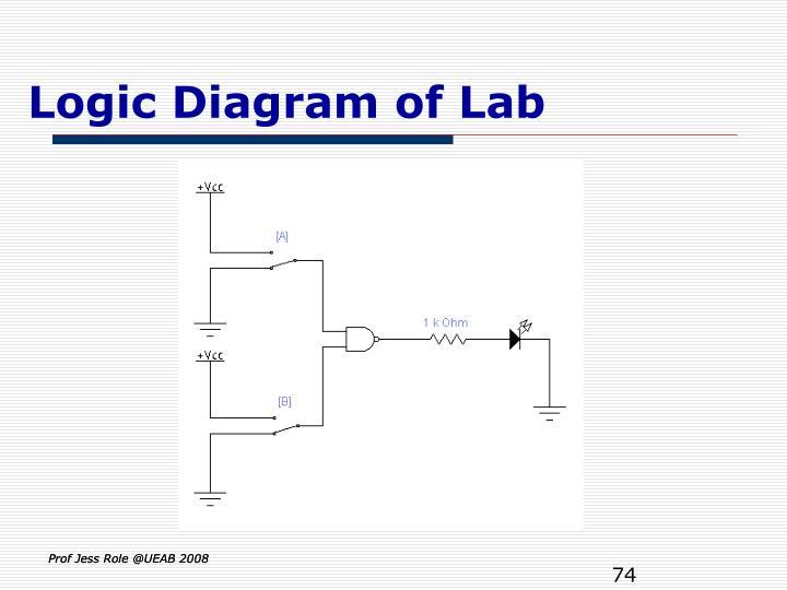 Logic Diagram of Lab