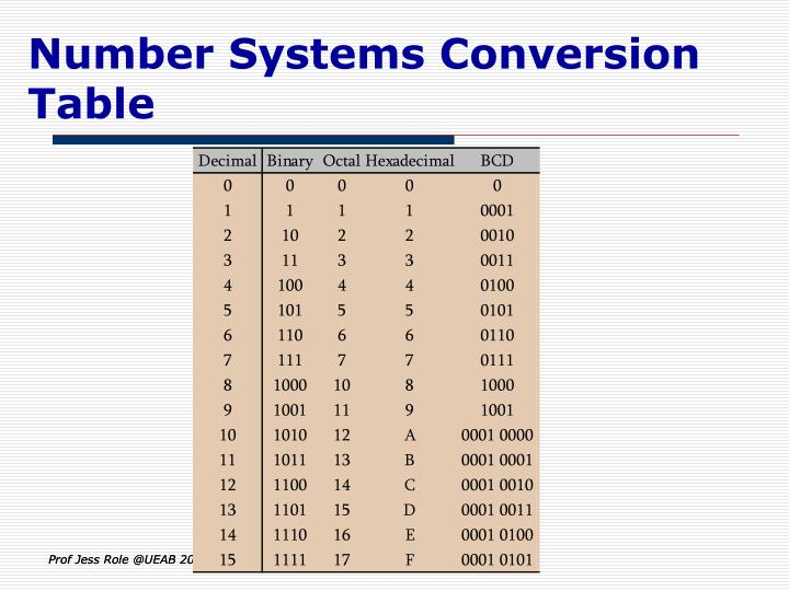 Number Systems Conversion Table