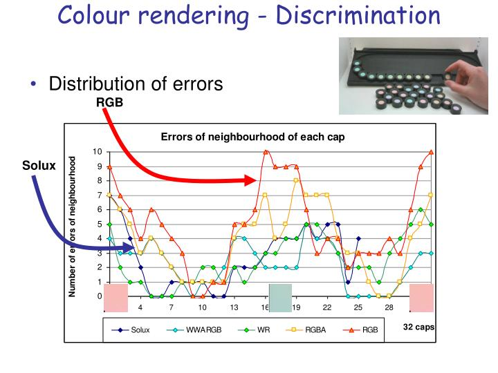 Colour rendering discrimination