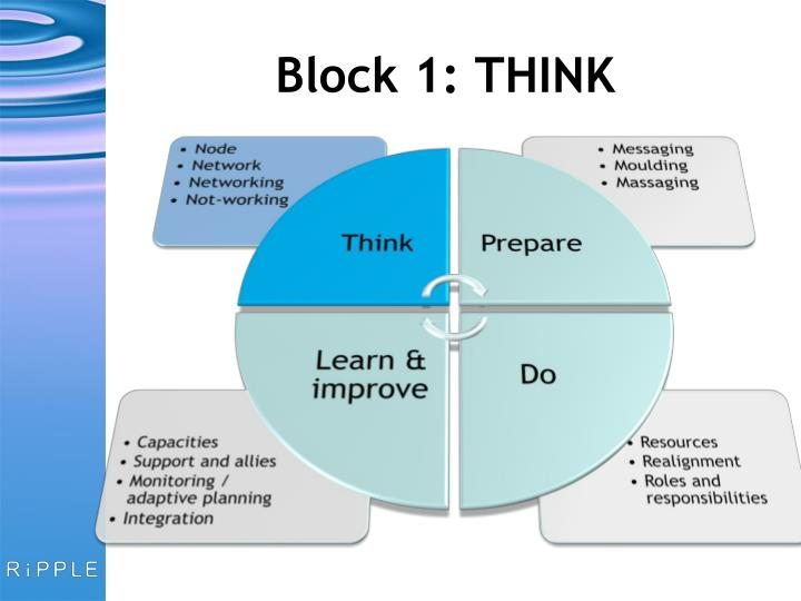 Block 1: THINK