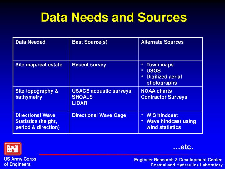 Data Needs and Sources