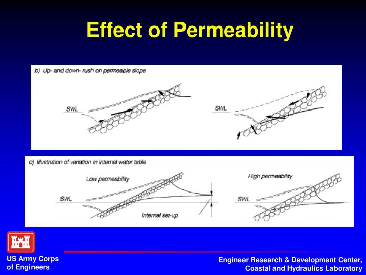 Effect of Permeability