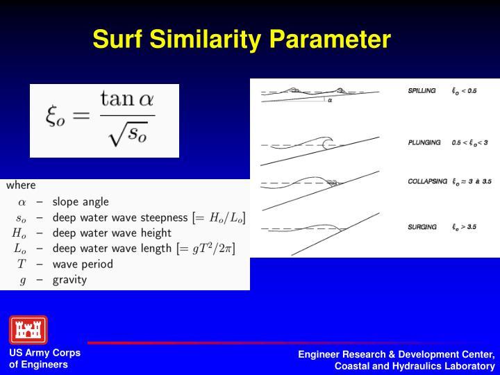 Surf Similarity Parameter