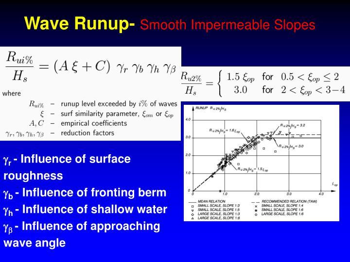 Wave Runup-