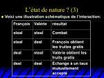 l tat de nature 3