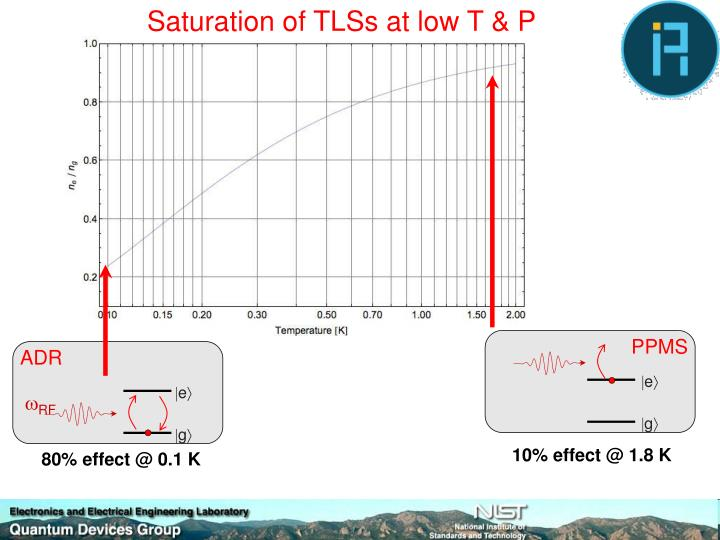 Saturation of TLSs at low T & P
