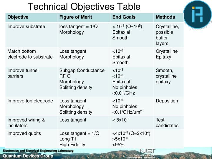 Technical Objectives Table