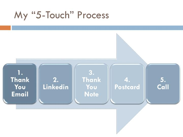 "My ""5-Touch"" Process"