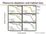 resource depletion and habitat loss