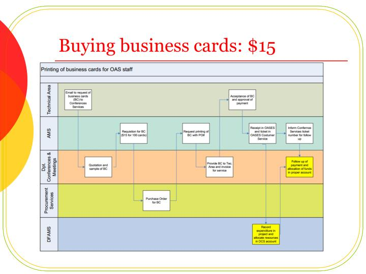 Buying business cards: $15