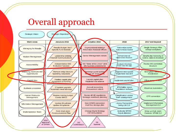 Overall approach