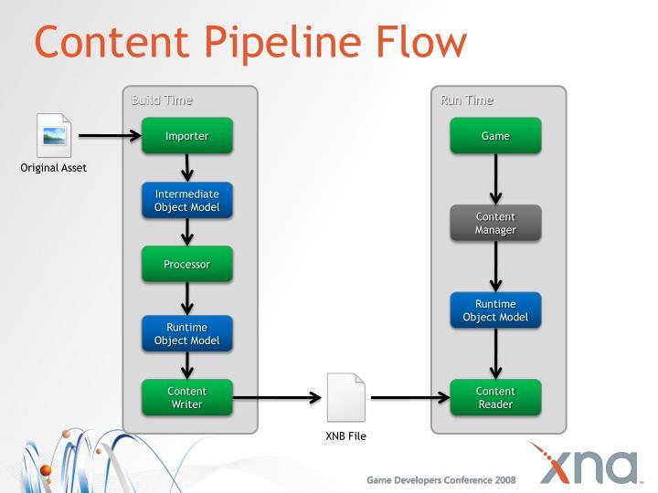 Content Pipeline Flow