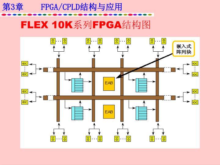 FLEX 10K