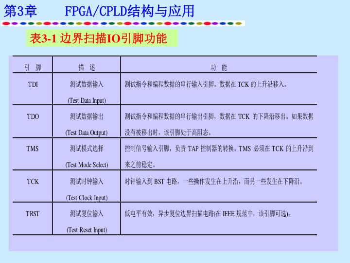 表3-1 边界扫描