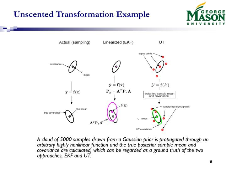 Unscented Transformation Example