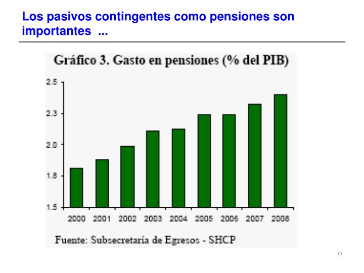 Los pasivos contingentes como pensiones son importantes  ...