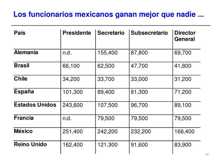 Los funcionarios mexicanos ganan mejor que nadie ...