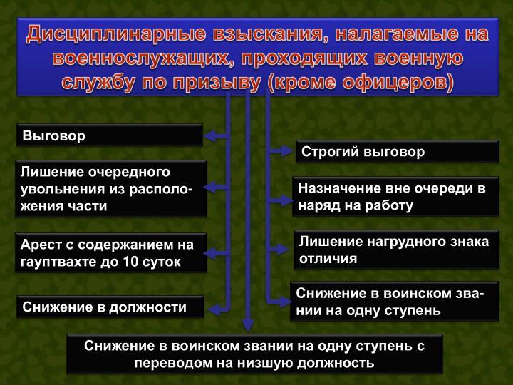 Дисциплинарные взыскания, налагаемые на военнослужащих, проходящих военную службу по призыву (кроме офицеров)