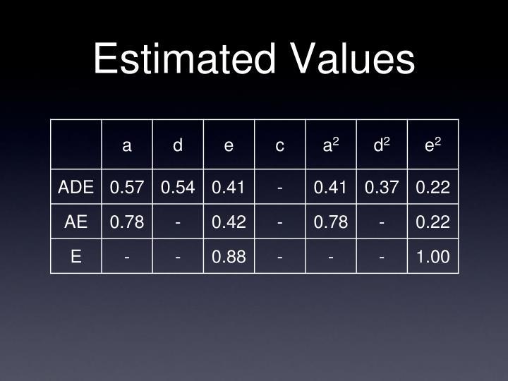 Estimated Values