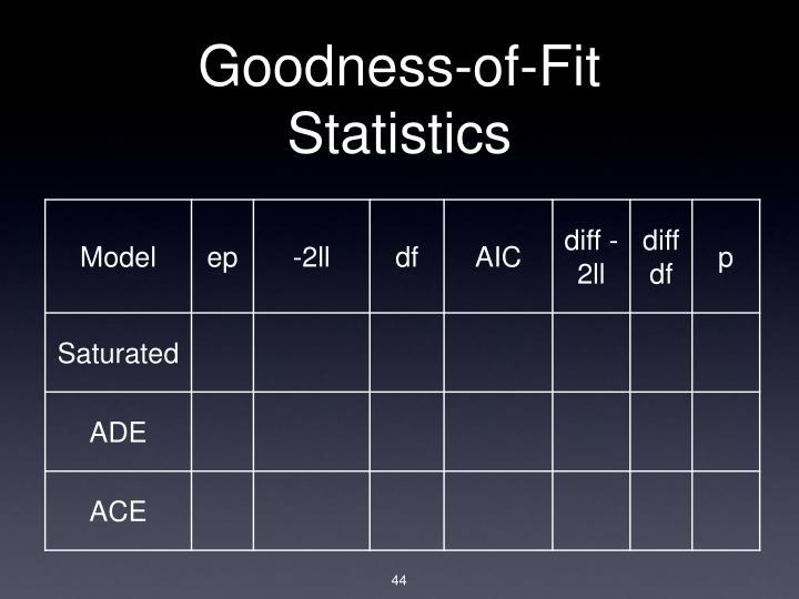 Goodness-of-Fit Statistics