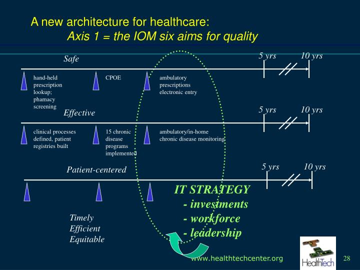 A new architecture for healthcare: