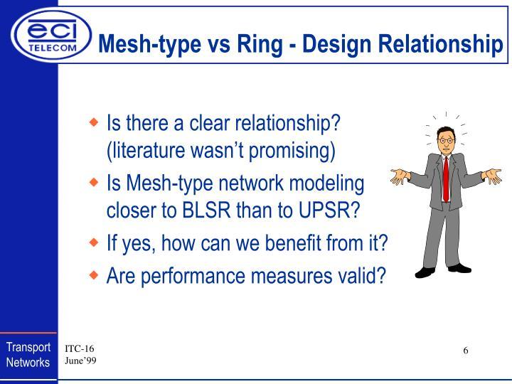 Mesh-type vs Ring - Design Relationship