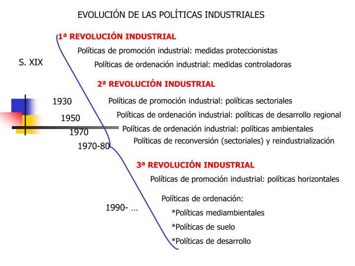 EVOLUCIÓN DE LAS POLÍTICAS INDUSTRIALES