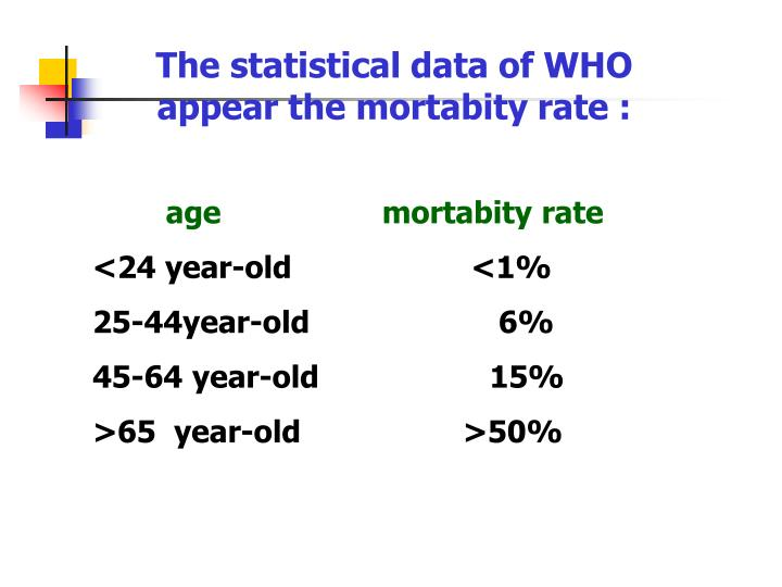 The statistical data of WHO appear the mortabity rate :