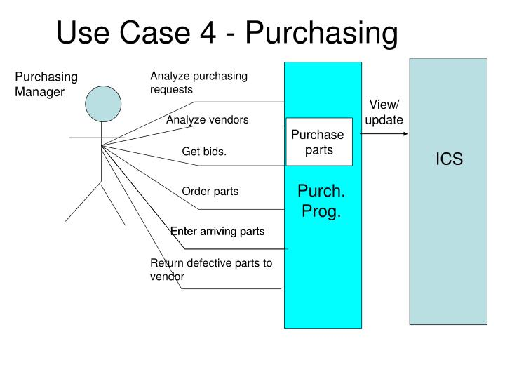 the analysis on the purchasing model Tco analysis often finds large receiving, inventorying, and purchasing examples below show that the choice of cost categories for each axis gives the model.