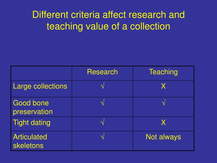 Different criteria affect research and teaching value of a collection