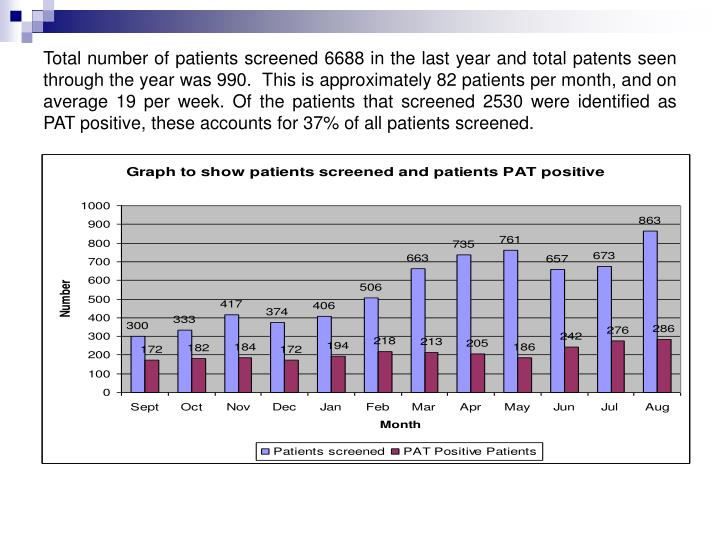 Total number of patients screened 6688 in the last year and total patents seen through the year was 990.  This is approximately 82 patients per month, and on average 19 per week. Of the patients that screened 2530 were identified as PAT positive, these accounts for 37% of all patients screened.