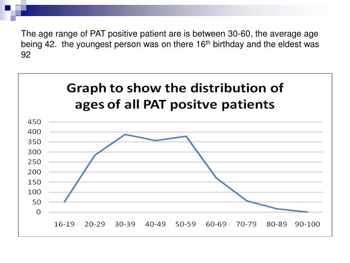 The age range of PAT positive patient are is between 30-60, the average age being 42.  the youngest person was on there 16