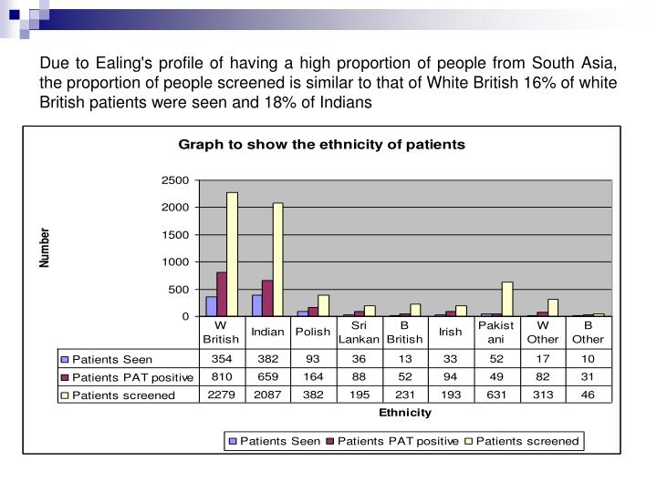 Due to Ealing's profile of having a high proportion of people from South Asia, the proportion of people screened is similar to that of White British 16% of white British patients were seen and 18% of Indians