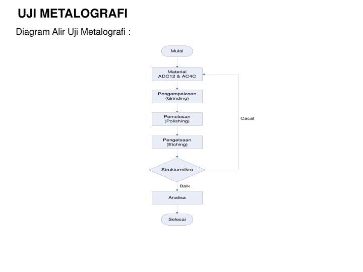 Ppt andri setiawan 20406087 jurusan teknik mesin powerpoint uji metalografi diagram alir ccuart Images
