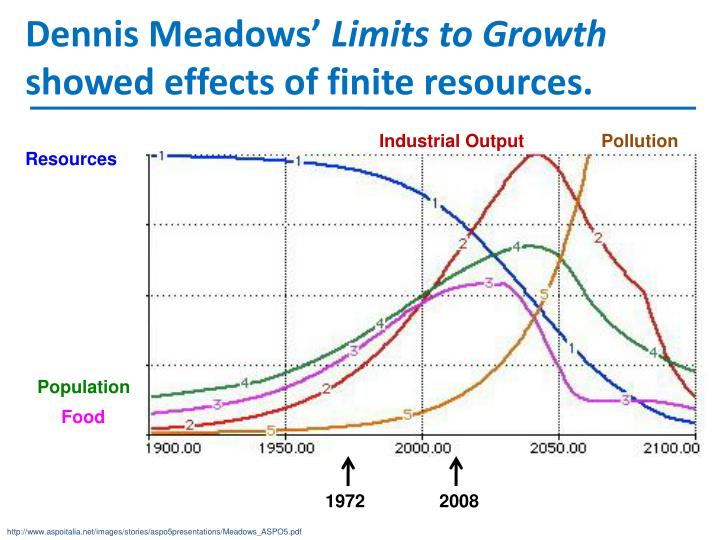 limits to growth thesis Calculating limits to growth requires many conversions between equivalent, or near equivalent quantities of land area, energy, emissions, and other quantities refer to the course page summarizing constants, conversions, and equivalence factors for help in these conversions the total land area.
