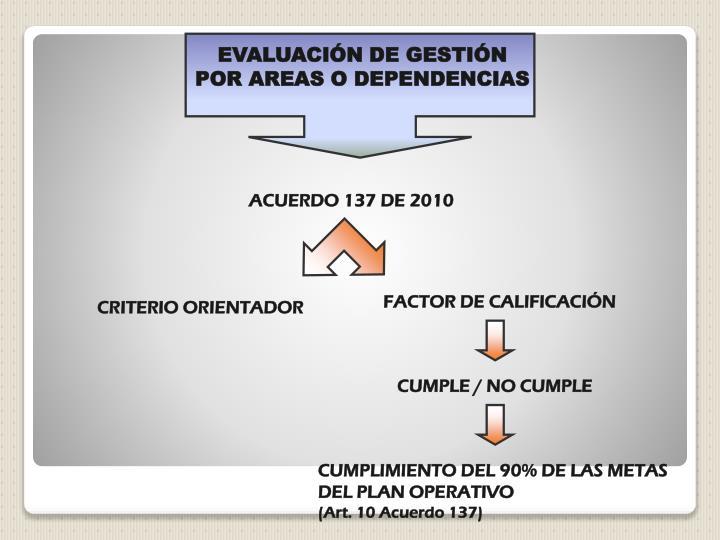 EVALUACIÓN DE GESTIÓN