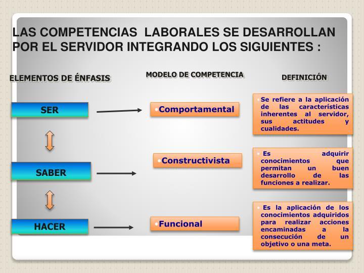 LAS COMPETENCIAS  LABORALES SE DESARROLLAN POR EL SERVIDOR INTEGRANDO LOS SIGUIENTES :