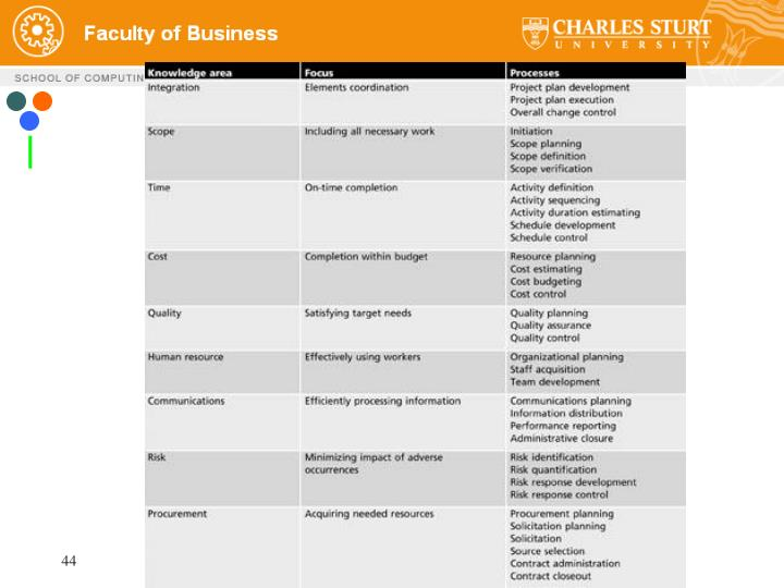 Table 1-1 Project management knowledge areas