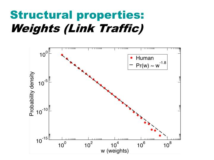 Structural properties: