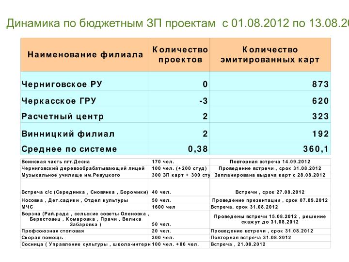 Динамика по бюджетным ЗП проектам  с 01.08.2012 по 13.08.2012