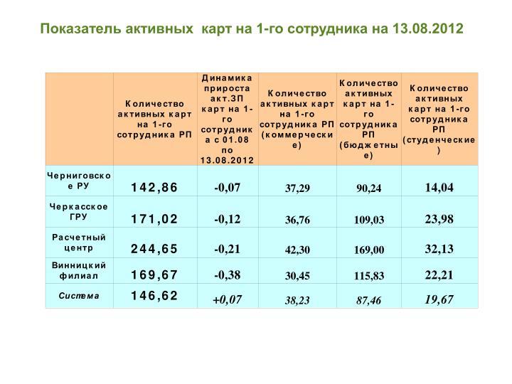 Показатель активных  карт на 1-го сотрудника на 13.08.2012