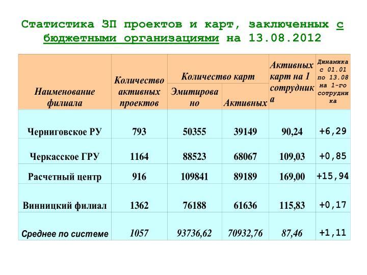 Статистика ЗП проектов и карт, заключенных
